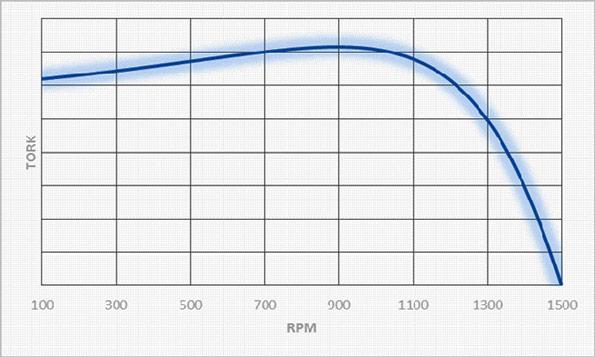 3 PHASE ASYNCHRONOUS MOTORS - Volt Motor